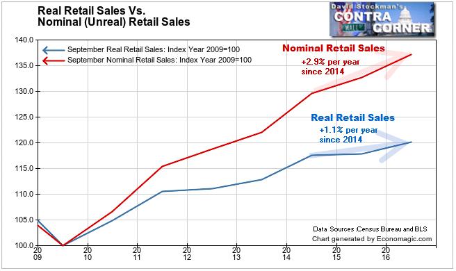 Real Retail Sales Vs. Nominal Retail Sales