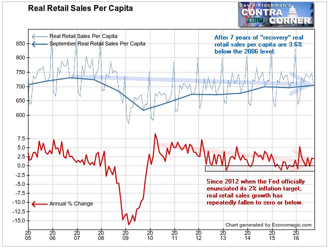 Real Retail Sales Per Capita