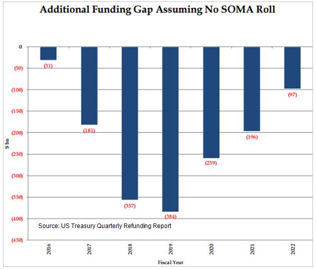 "New Treasury Supply If Fed ""Normalizes"" Its Balance Sheet"