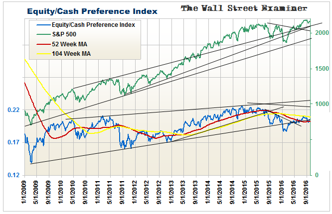 Equities To Cash Preference