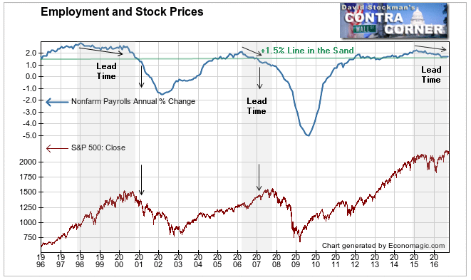Employment and Stock Prices