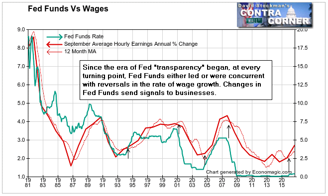 Fed Funds and Wages