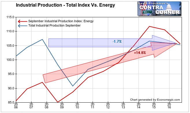 Total Industrial Production Vs. Energy