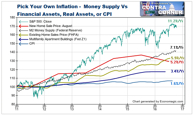 Monetary Inflation Vs. Asset Inflation and CPI