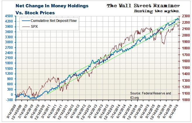 New Money Vs. Equities