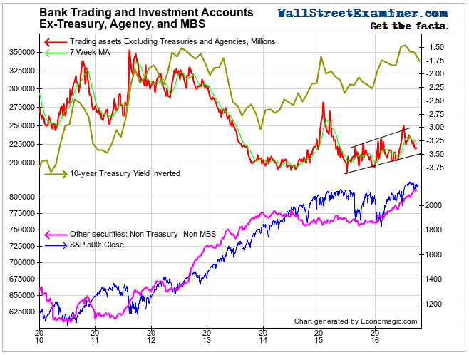 US Bank Trading and Investment Accounts and US Stock and Bond Prices