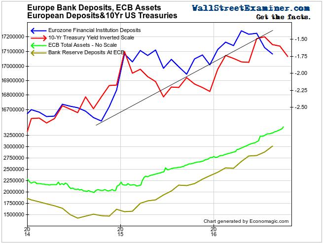 European Bank Deposits, ECB Assets and 10 Year Treasuries