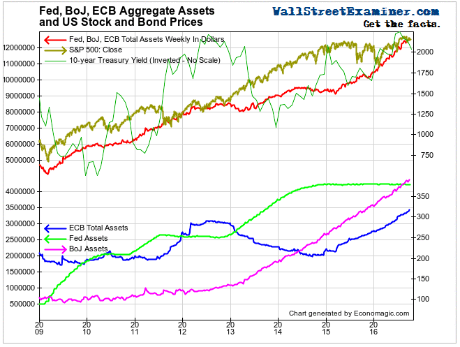Fed, ECB, and BoJ Assets and US Stock and Bond Prices