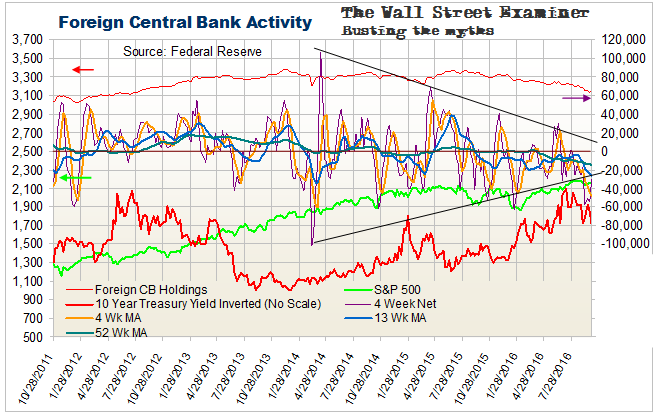 Foreign Central Bank Holdings of Treasuries and Agencies
