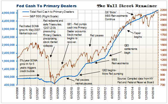 Fed Cash To Primary Dealers