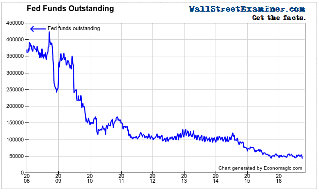 Fed Funds Outstanding