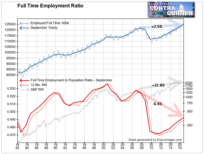 Full Time Employment Ratio