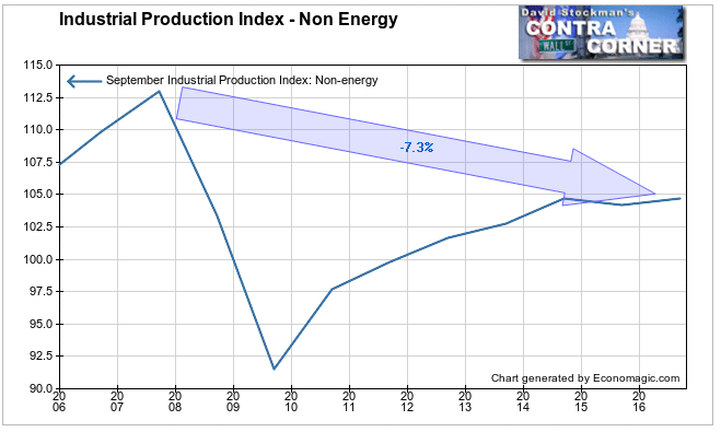 Non Energy Industrial Production