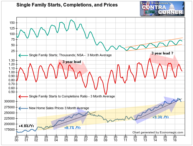 Single Family Starts, Completions, and Prices