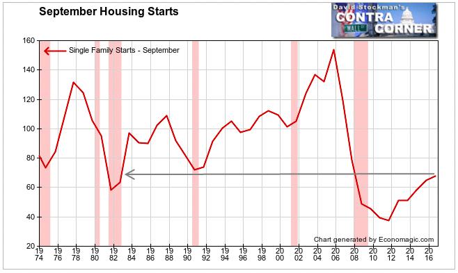 September Single Family Housing Starts Long Term