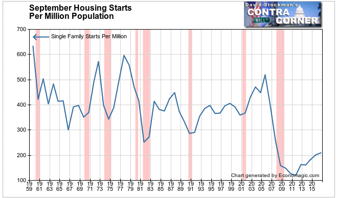 September Housing Starts Per Million Population