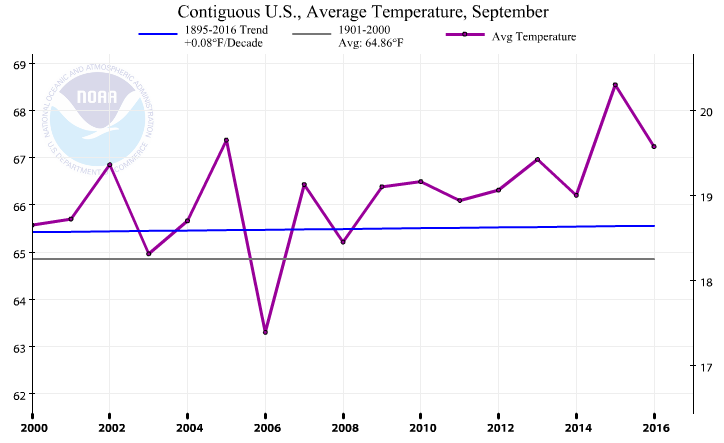 Average September Temperatures