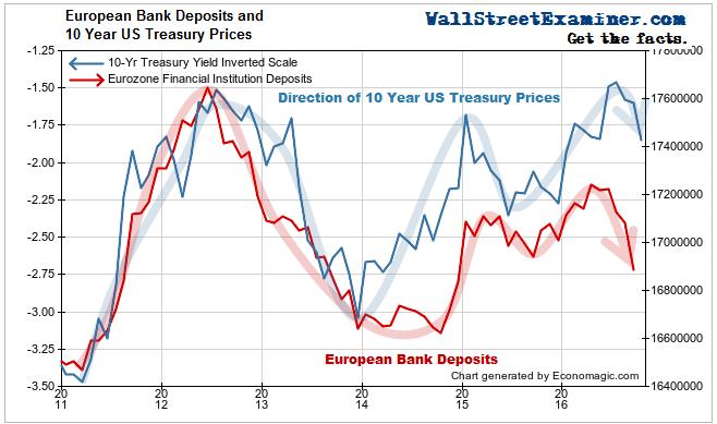 European Bank Deposits and 10 Year US Treasuries