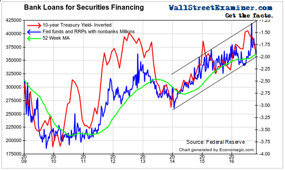 Bank Loans for Securities Financing