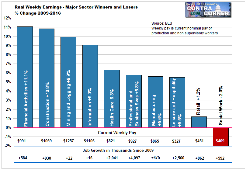 Real Weekly Earnings and Jobs By Sector