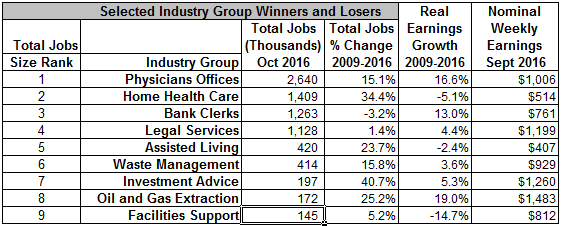 Selected Industry Groups- Winners and Losers