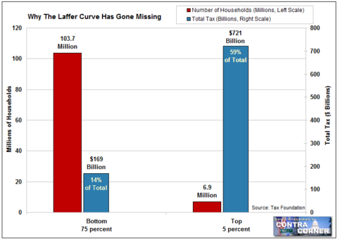 Why the Laffer Curve Has Gone Missing