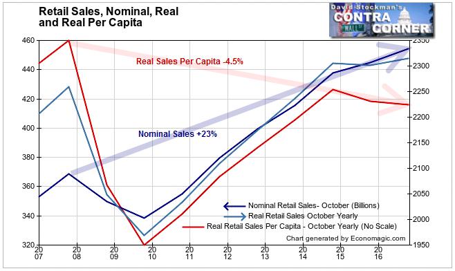 Nominal and Real Retail Sales