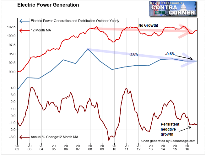 Electricity Generation Industrial Production
