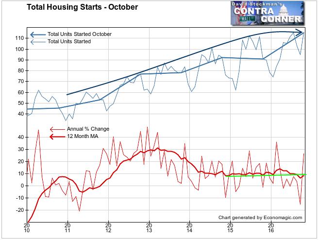 Total Housing Starts