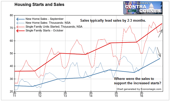 Housing Starts and Sales