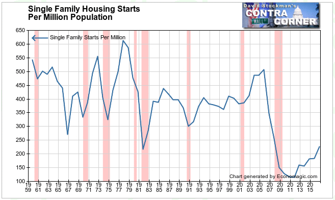 Single Family Housing Starts Per Million
