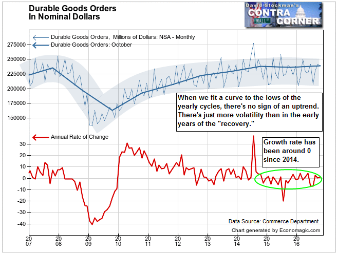 Durable Goods in Nominal Dollars