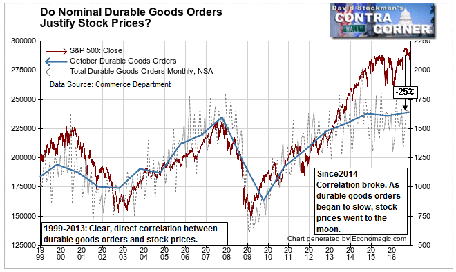 Durable Goods and Stock Prices