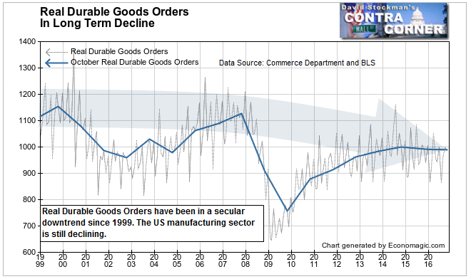 Real Durable Goods Orders