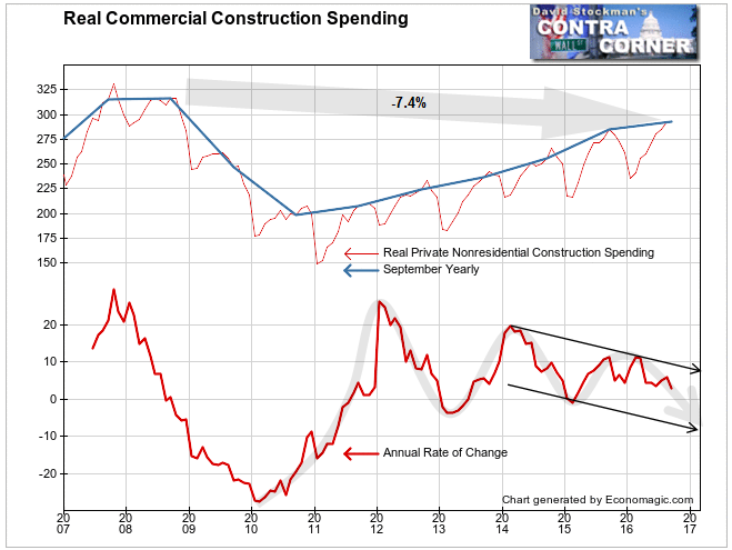 Real Commercial Construction Spending