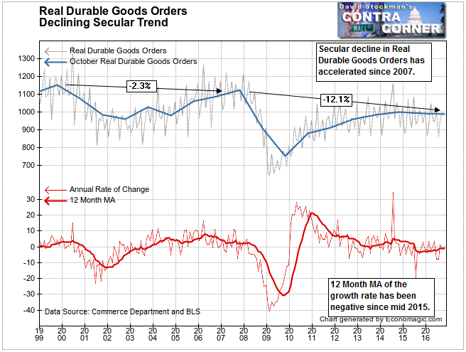 Real Durable Goods Orders Decline