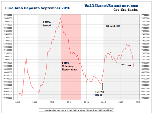 Euro Area Deposits September 2016