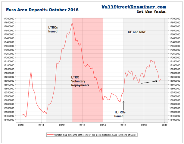 Euro Area Deposits October 2016