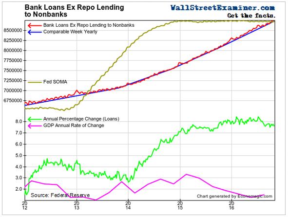 Bank Loans Ex Repo