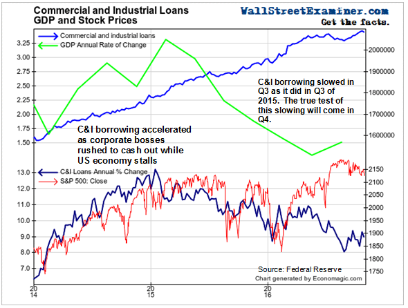 Commercial and Industrial Loans and Real Business Investment