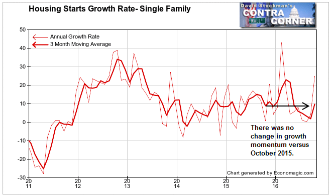 Housing Starts Growth Rate