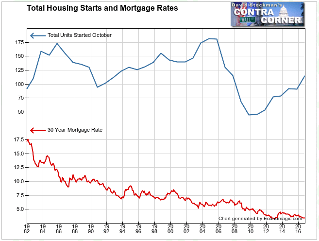 Housing Starts and Mortgage Rates