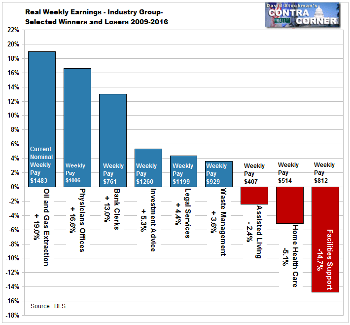 Real Weekly Earnings- Industry Winners and Losers