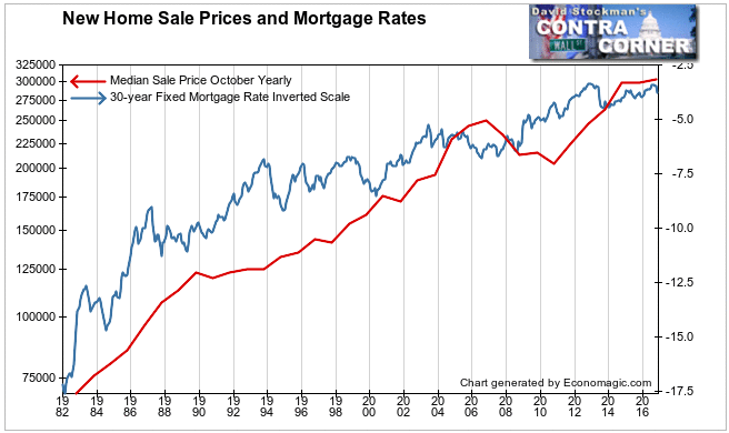 New Home Sale Prices and Mortgage Rates