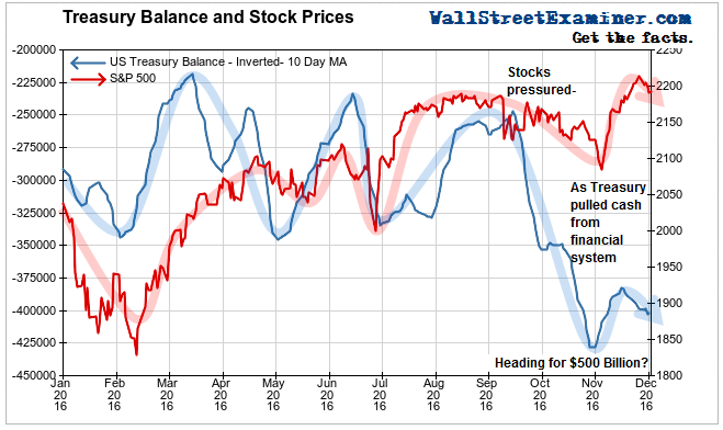 Treasury Cash and Stock Prices
