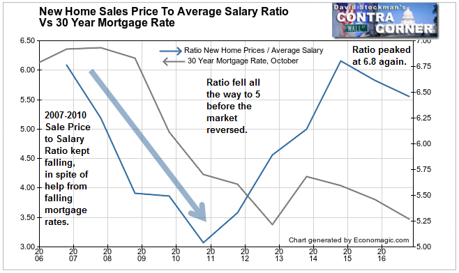 Mortgage Rates, and Price To Salary Ratio