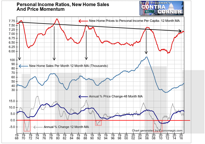 New Home Sales To Personal Income Ratio, Sales Volume and and Price Momentum