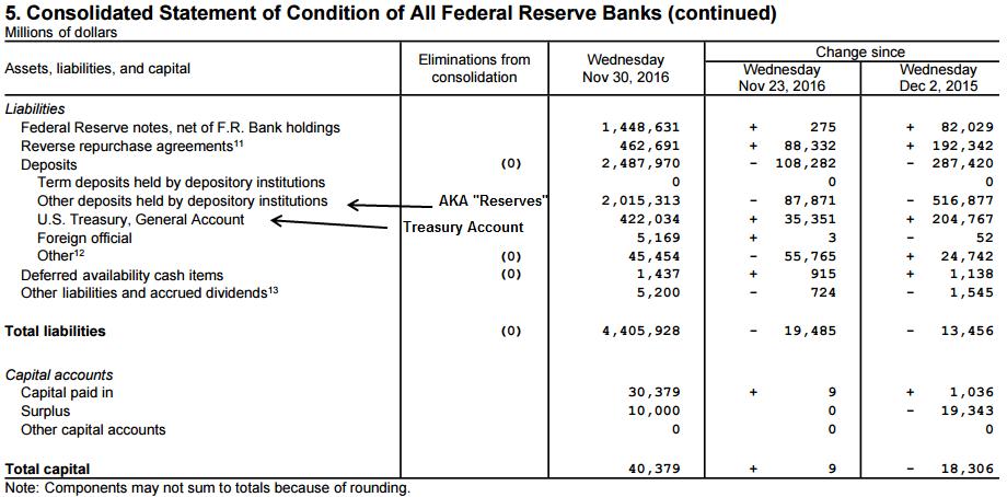Fed Liabilities November 2016