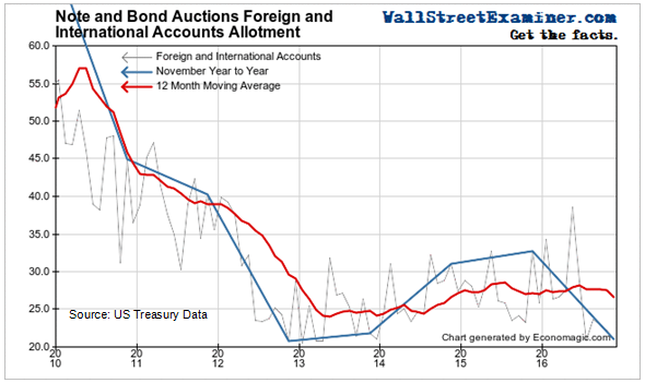 Foreign bank purchases fall to record lows.