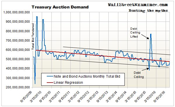 While Treasury supply has been falling, so has demand.